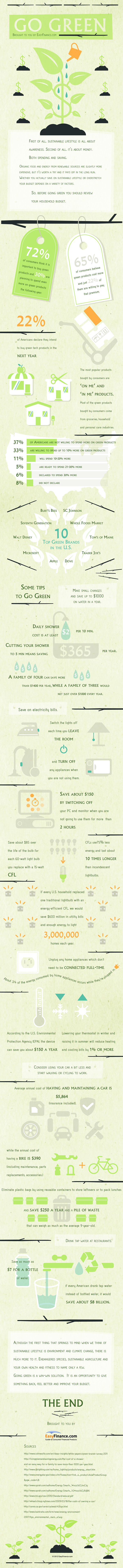 Go Green (Infographic) 