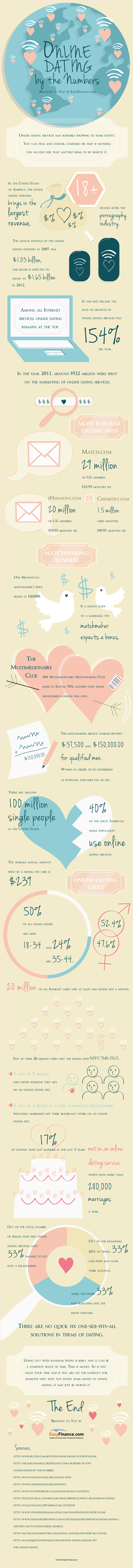 Is Prince Charming Online? (Infographic) 