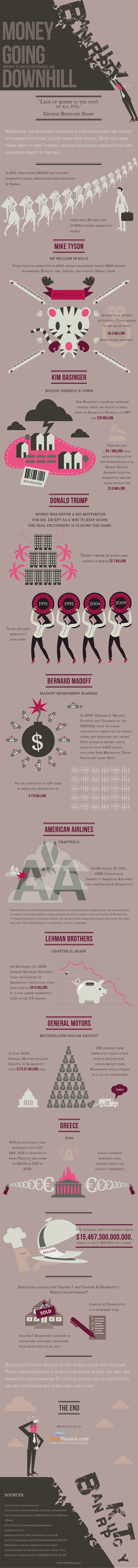 Money Going Downhill (Infographic)