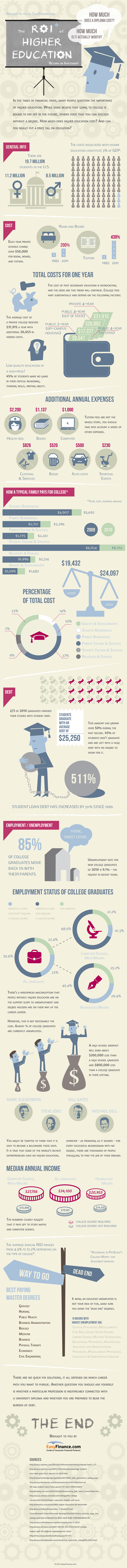 The ROI of Higher Education (Infographic)