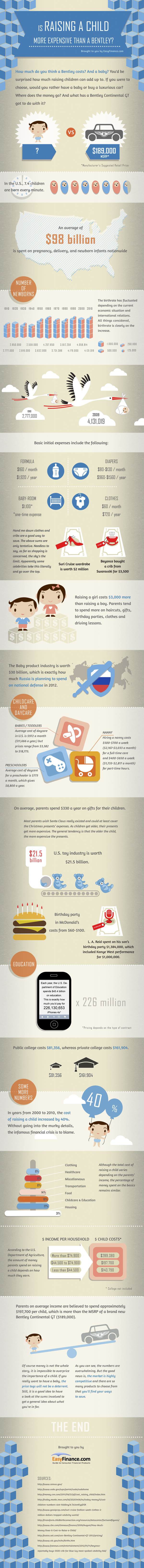 Is Raising a Child More Expensive Than a Bentley? (Infographic)