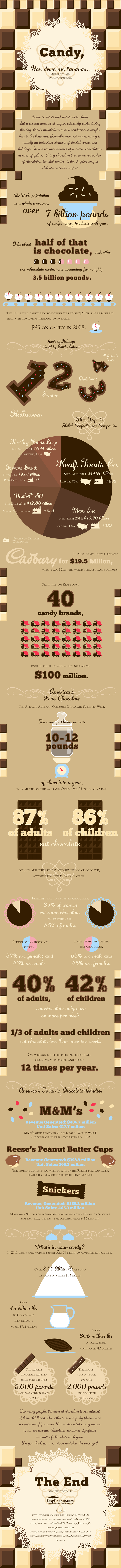 Candy, You Drive Me Bananas (Infographic)