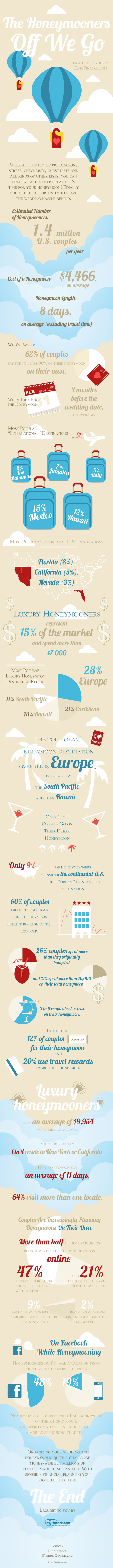 The Honeymooners. Off We Go! (Infographic)