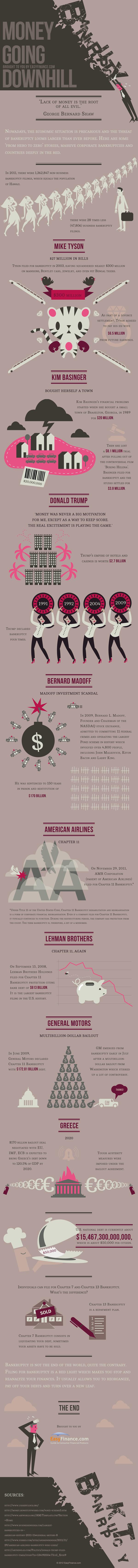 Money Going Downhill (Infographic)